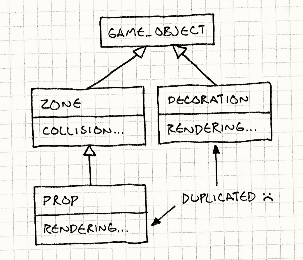 A class diagram. Zone has collision code and inherits from GameObject. Decoration also inherits from GameObject and has rendering code. Prop inherits from Zone but then has redundant rendering code.