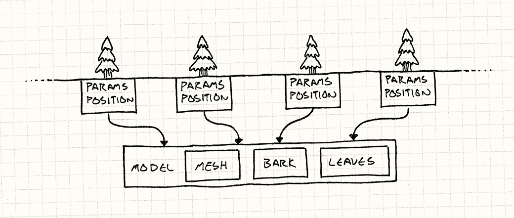 A row of trees each with its own Params and Position, but pointing to a shared Model with a Mesh, Bark, and Leaves.