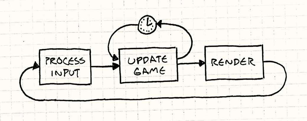 A modified flowchart. Process Input → Update Game → Wait, then loop back to this step then → Render → Loop back to the beginning.