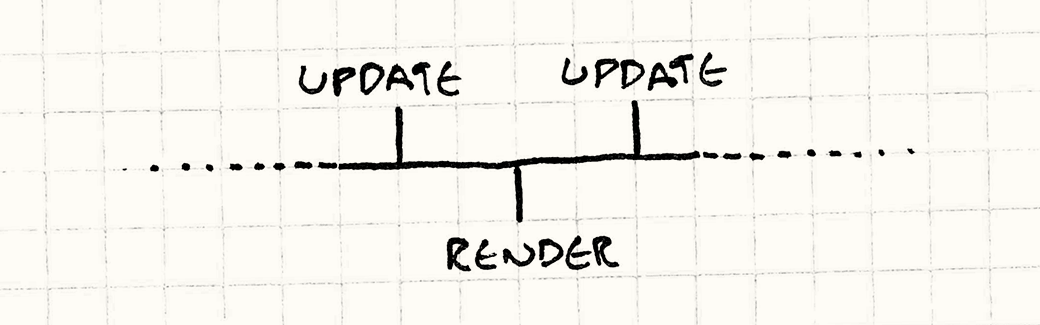 Close-up of the timeline showing Renders falling between Update steps.